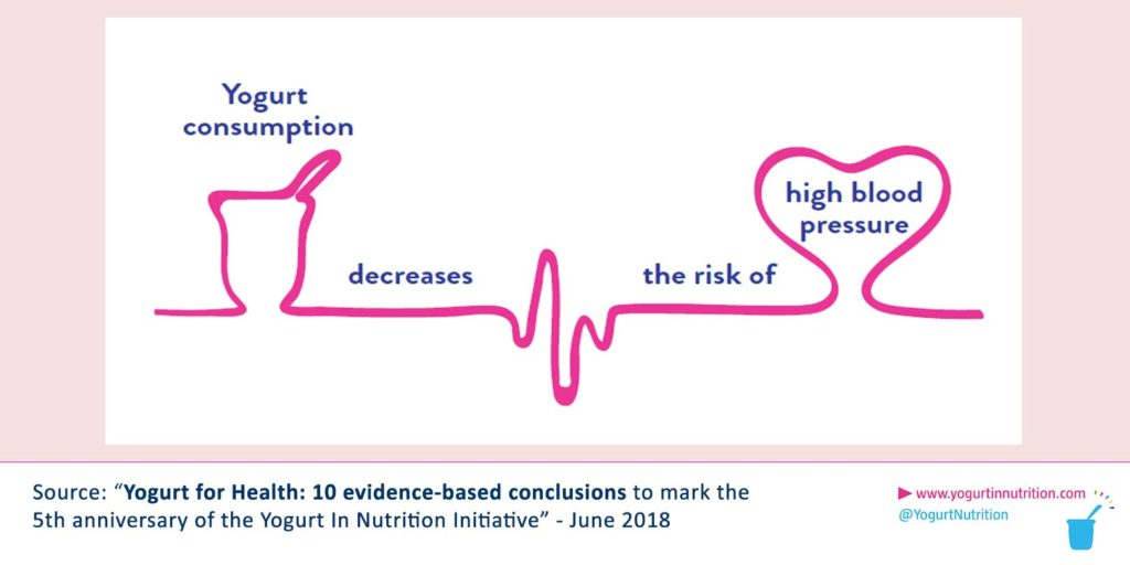 Yogurt consumption decreases the risk of high blood pressure