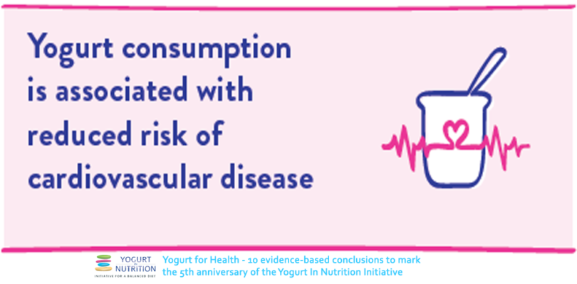 Yogurt consumption is associated with reduced risk of cardiovascular disease