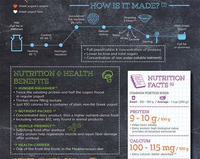 YINI What is Greek Yogurt - Nutrition