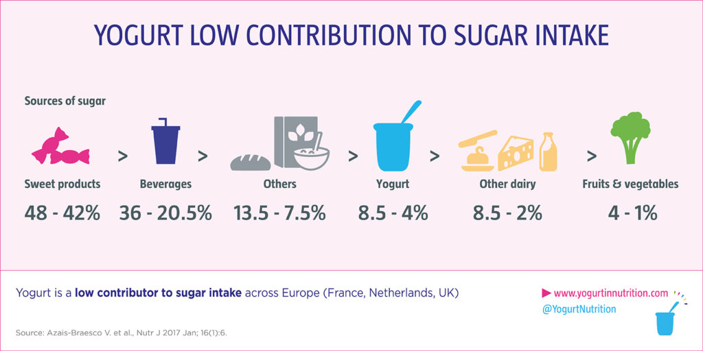YINI - what are the sugar contribution in children's diet?