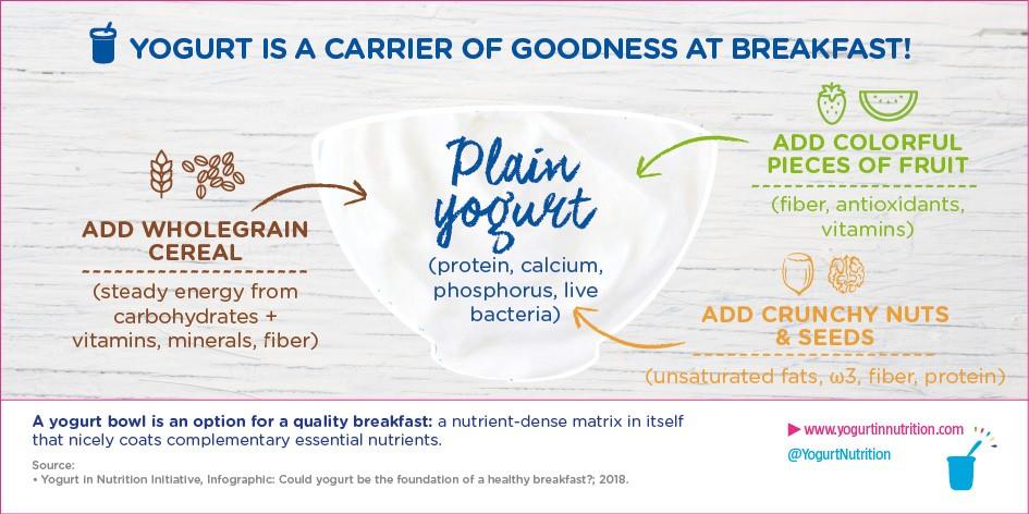 YINI a healthy tasty breakfast bowl with yogurt