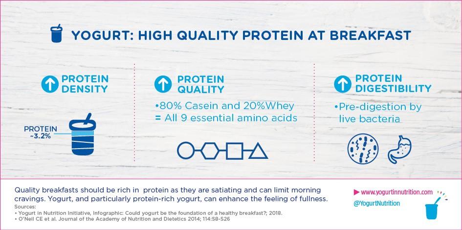 YINI - Yogurt protein for a healthy breakfast