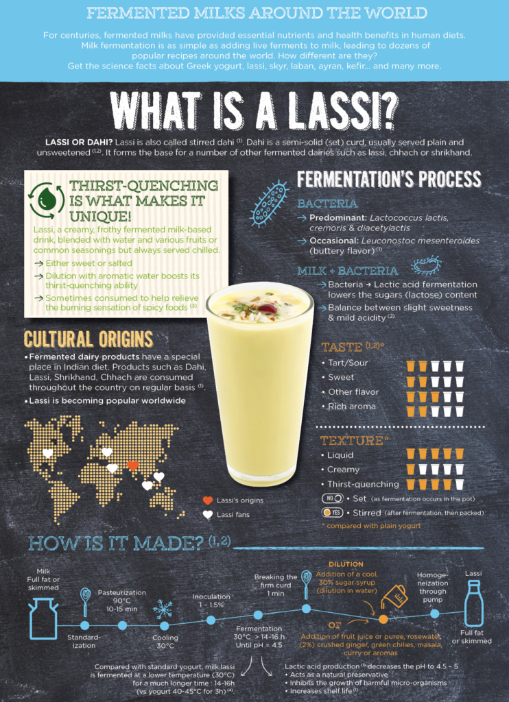 Fermented milk of the world: what is lassi - part 1