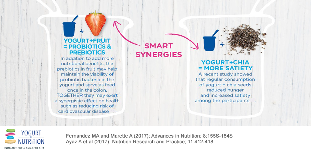 YINI Breakfast with yogurt - smart synergies with fruits