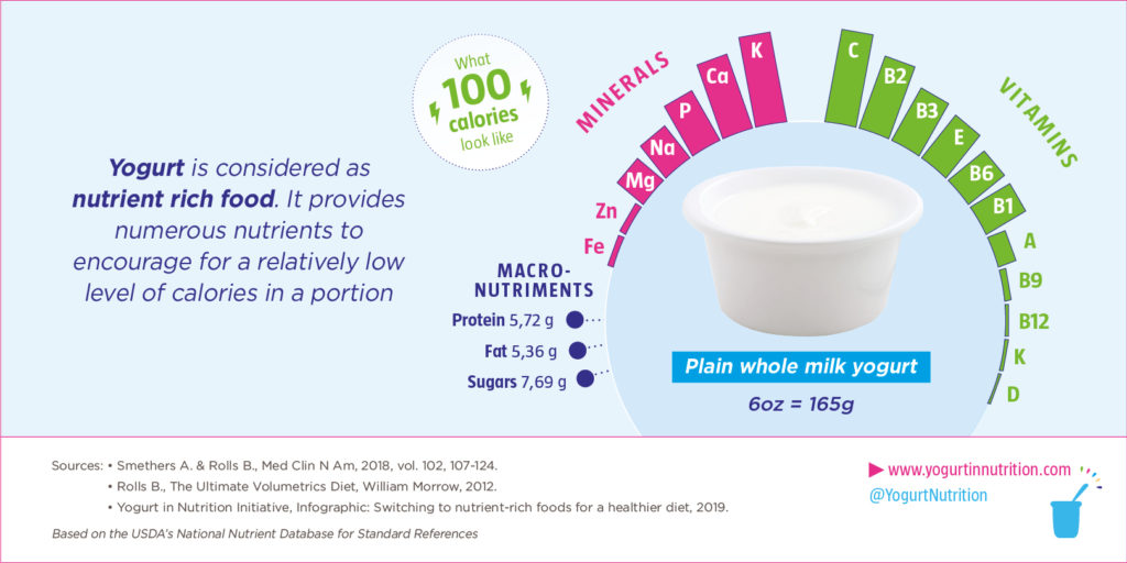 Yogurt is considered as nutrient rich food - YINI
