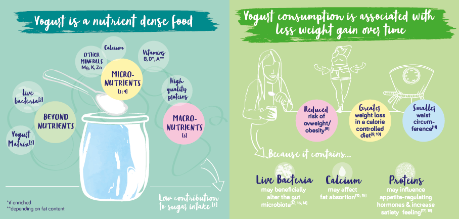 Yogurt is a nutrient dense food and is associated with less weight gain over time