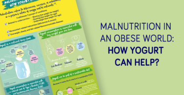 Infographic - Malnutrition in an obese world: how yogurt can help? - YINI