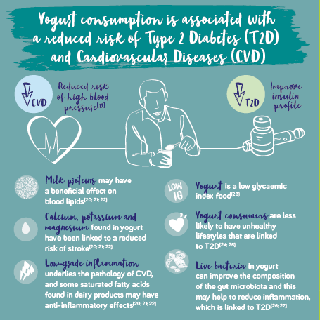 YINI - Can yogurt address malnutrition ? Angelo Tremblay