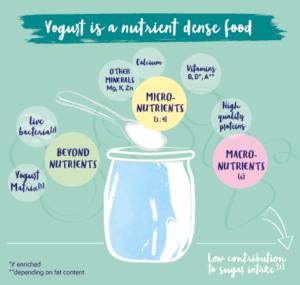 YINI - can yogurt adress malnutrition - Angelo Tremblay