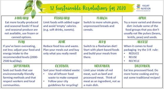 Eat for a healthy planet and healthy live - 12 resolutions YINI