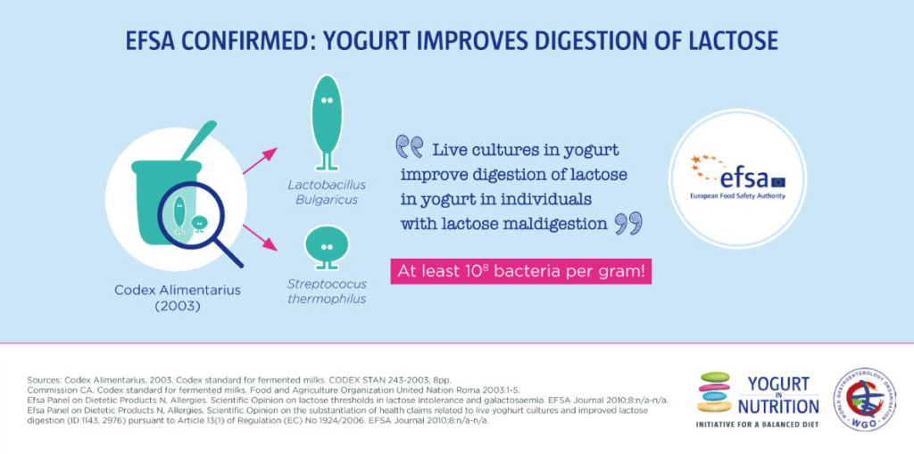 EFSA Confirmed: yogurt improves digestion of lactose