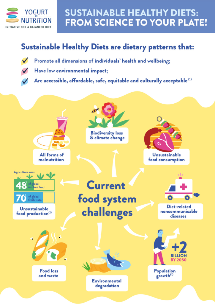 YINI infographic Sustainable diets - part 1