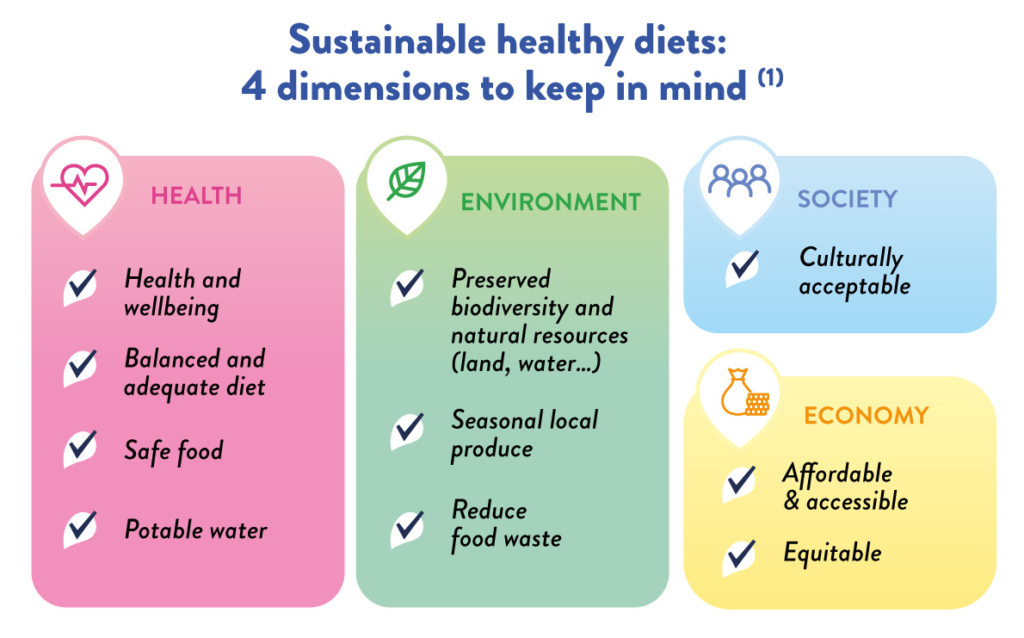 YINI infographic Sustainable diets - part 2