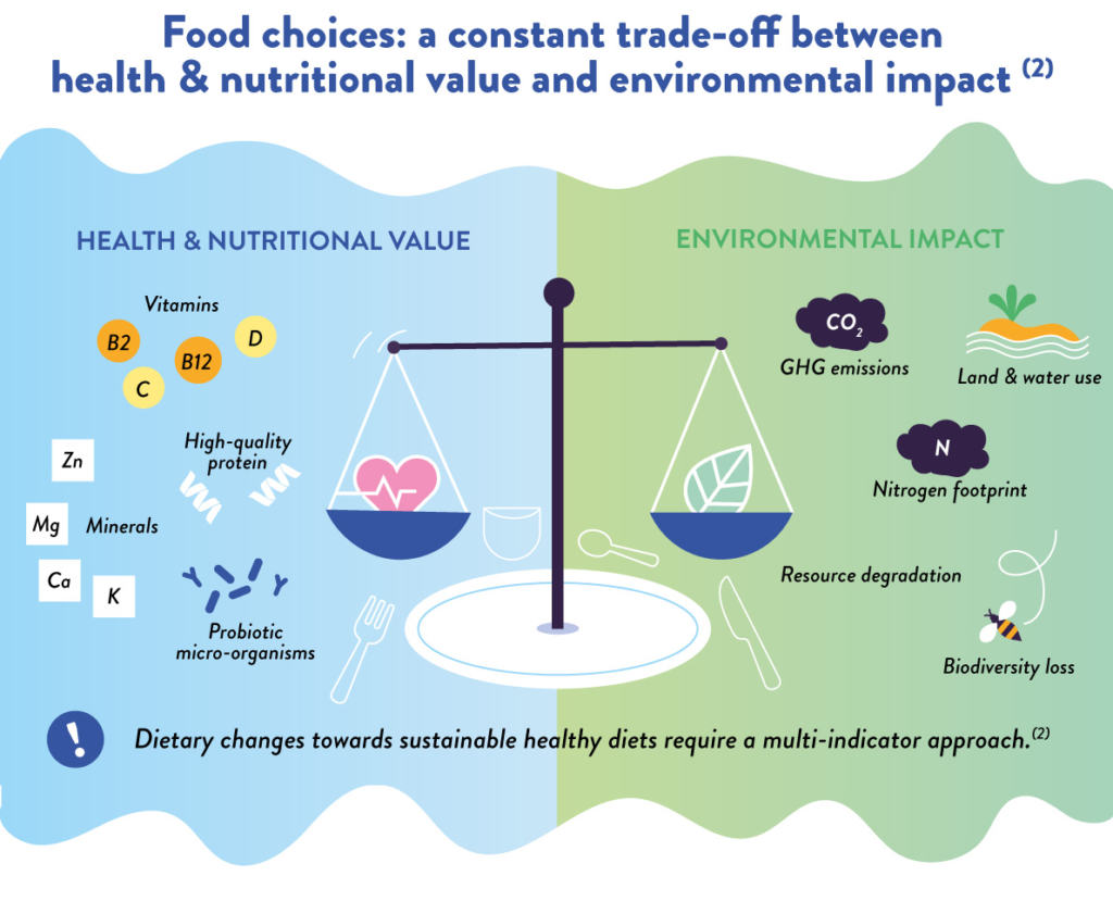 YINI infographic Sustainable diets - part 3