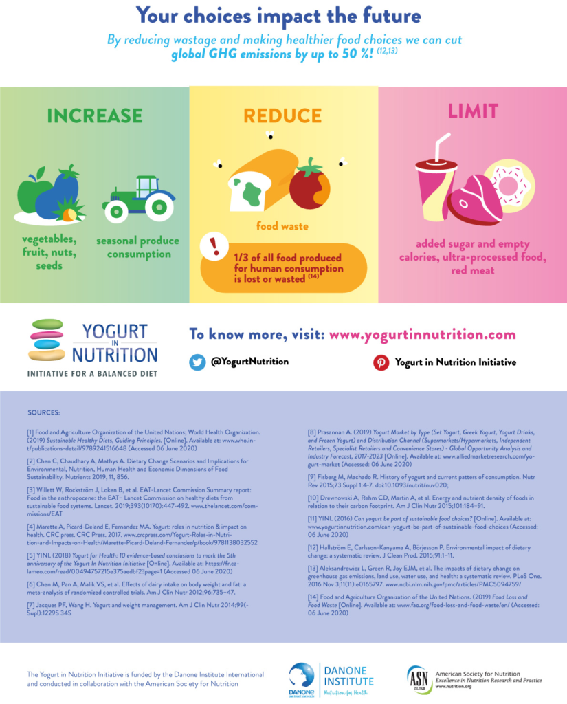 YINI infographic Sustainable diets - part 5