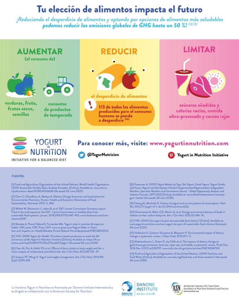 Dieats saludables y sostenibles