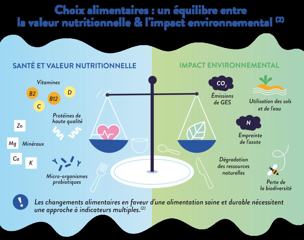 Alimentation saine et durable - part 3