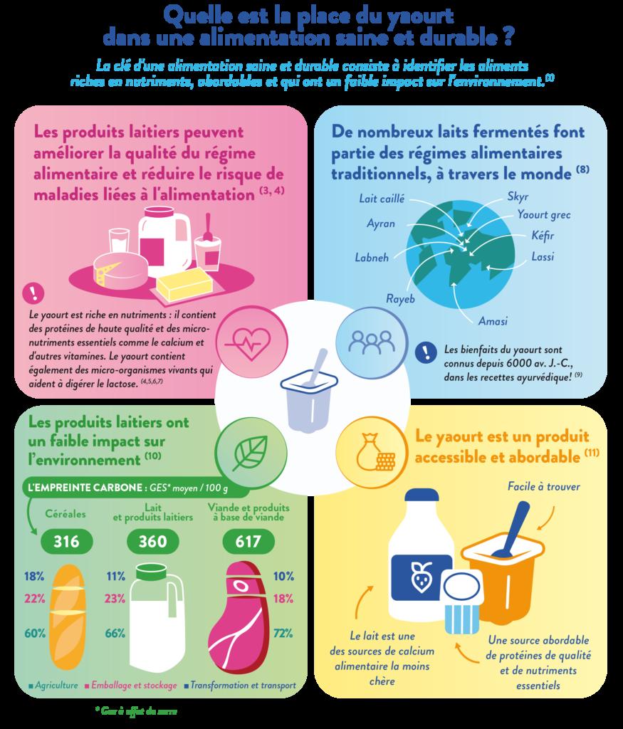 Alimentation saine et durable - part 4