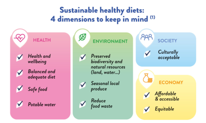 Sustainable healthy diet - to keep in mind - YINI
