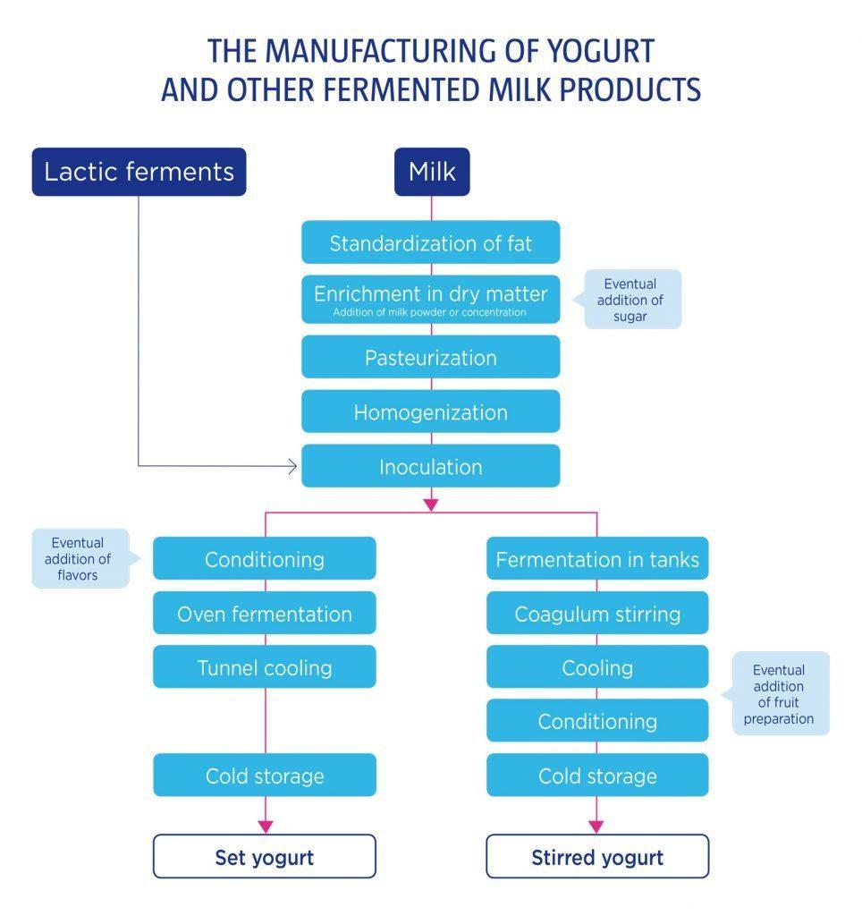 How is yogurt made - Yogurt in Nutrition