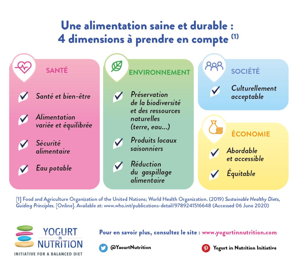 Alimentation durable - 4 dimensions à prendre en compte - yaourt et nutrition