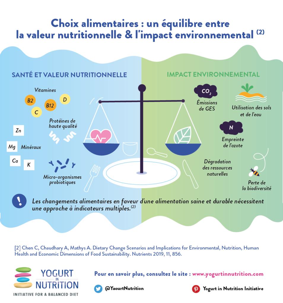 Alimentation durable - choix alimentaires - yaourt et nutrition