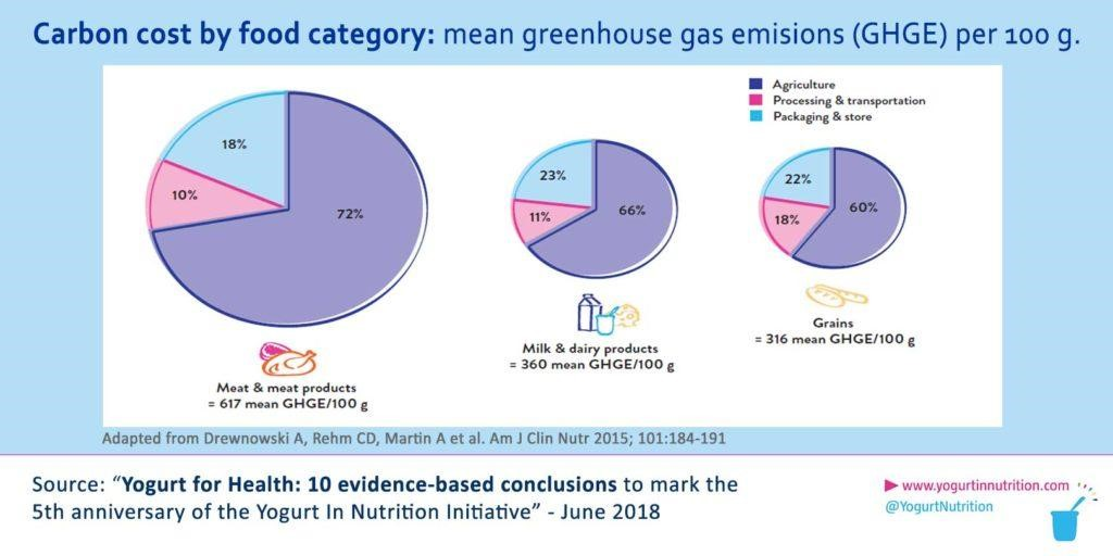 Carbon cost by food category - yogurt in nutrition