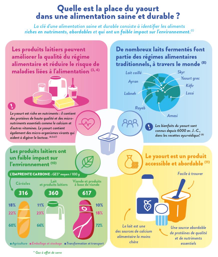 place du yaourt dans une alimentation durable - yaourt et nutrition