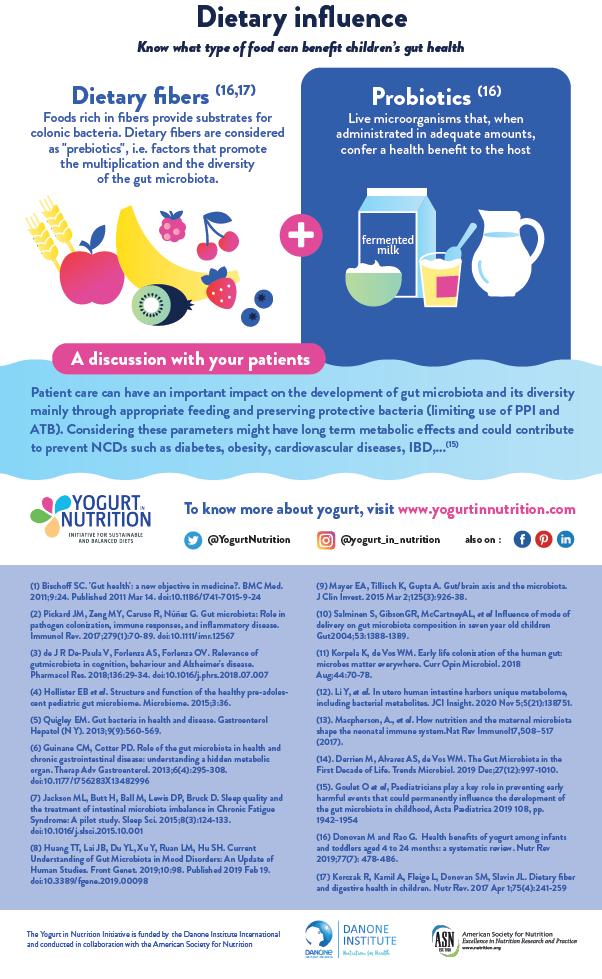 Children gut health infographic ENG part 4 - yogurt in nutrition